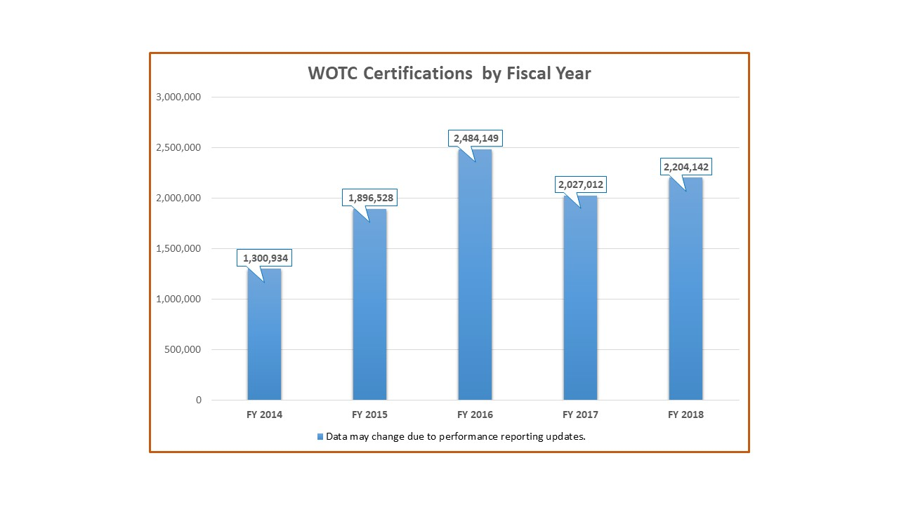 wotc certifications by year chart