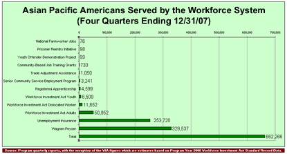 Asian Pacific Americans Served by the Workforce System