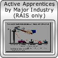 Active Apprentices by Major Industry (RAIS only)