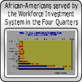 African-Americans served by the Workforce Investment System in the Four Quarters ending 09/30/06