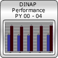 DINAP Performance PY 00 - 04
