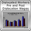 Dislocated Workers Pre and Post Dislocation Wages