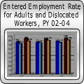 Entered Employment Rate for Adults and Dislocated Workers, PY 02-04