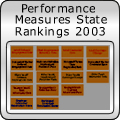 Performance Measures State Rankings