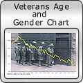 Veterans Age and Gender Chart