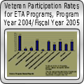 Veteran Participation Rates for ETA Programs