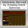 Veterans Served by Employment Service