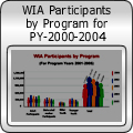 WIA Participants Served by Program (2000-2004)