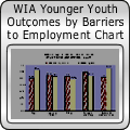 WIA Younger Youth Outcomes by Barriers to Employment Chart