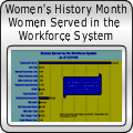 Women Served by Workforce System