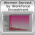 Women Served by Workforce Investment