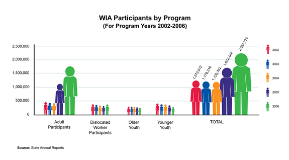 WIA Participants by Program PY-2002-06