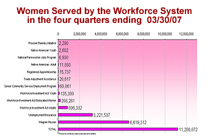 Women Served by the Workforce System