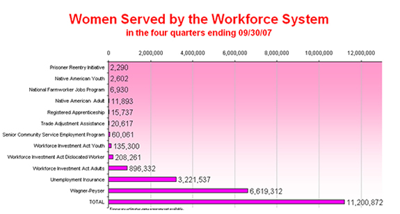 Women Served by the Workforce System PY-2007