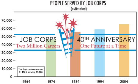 People Served by Job Corps
