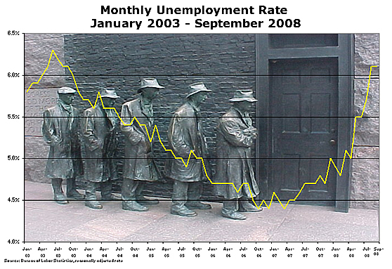 Unemployment Rate Chart January 2003 - September 2007