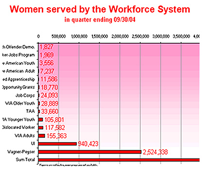 Women Served by the Workforce System in the four quarters ending 09/30/06