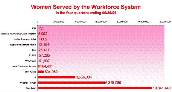 Women Served in the Workforce System in the four quarters ending 09/30/06
