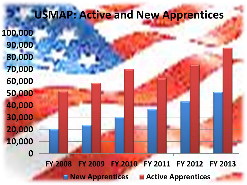 Usmap Active And New Apprentices