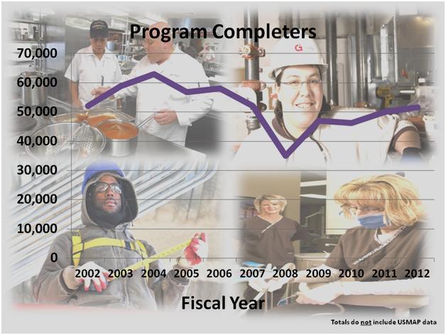 Data And Statistics - Us map apprenticeship program