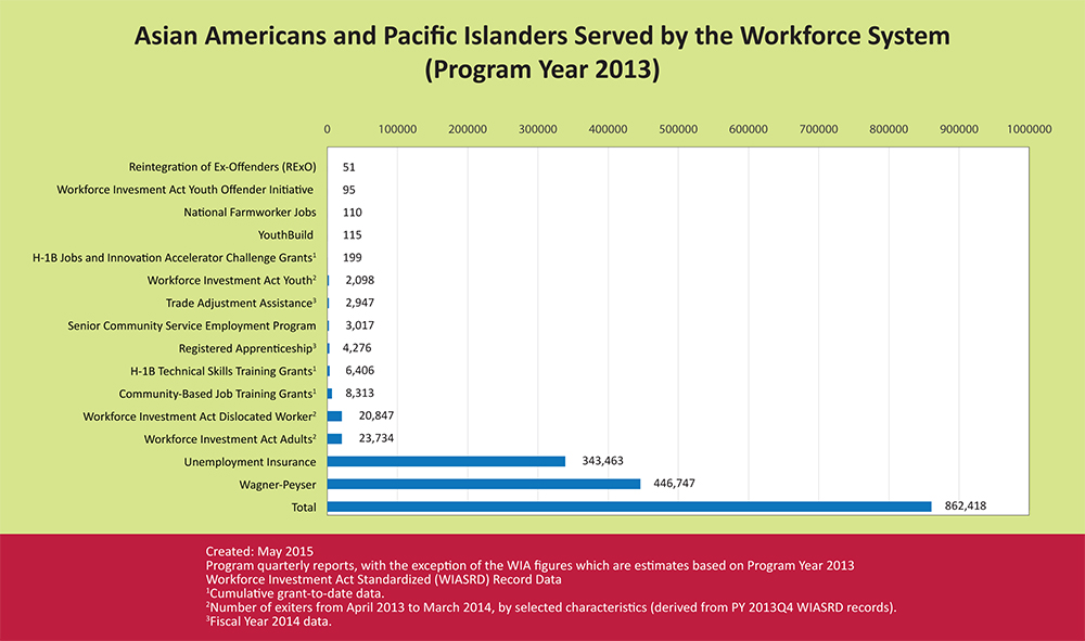 Asian Americans and Pacific Islanders Served by the Workforce System in 2013